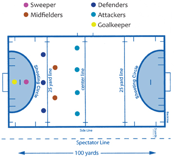 l e t    s th grade blog  field hockeythe goalkeepers are like the goals  they protect the goal  the sweepers are like a second goalie they protect they goal  the defenders are like defence